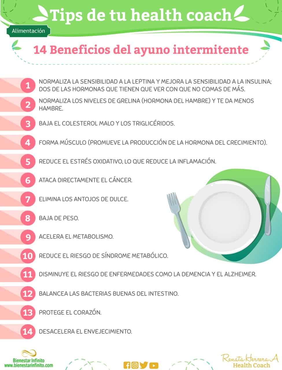 14 beneficios del ayuno intermitente
