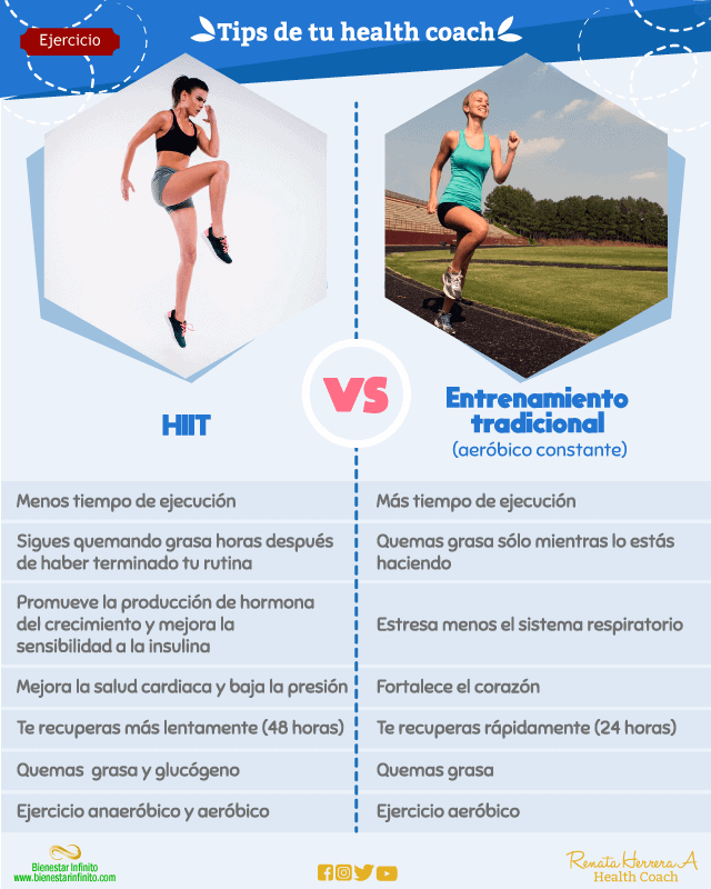 Hiit-vs-entrenamiento tradicional