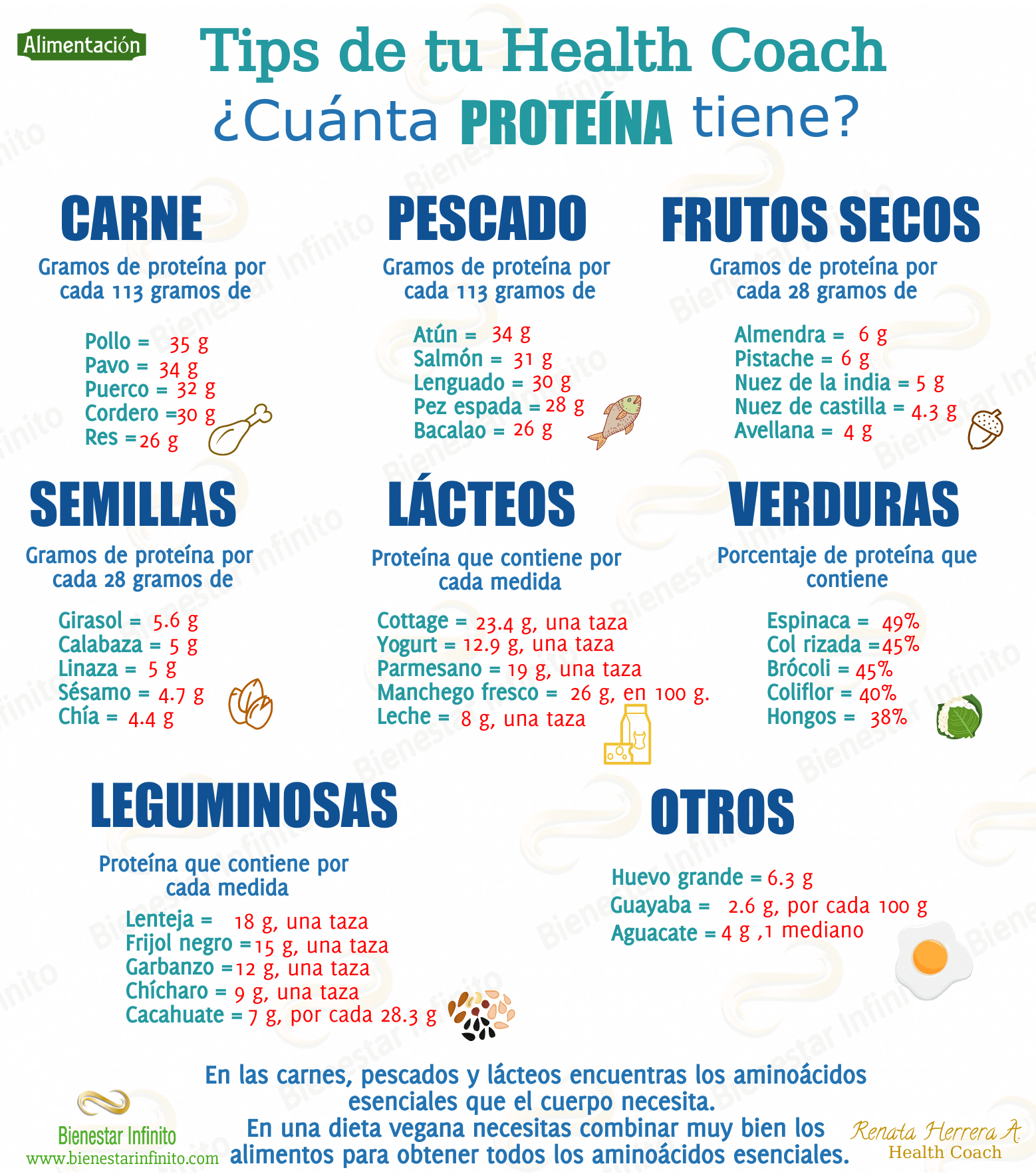 ¿Cuánta proteína tiene?