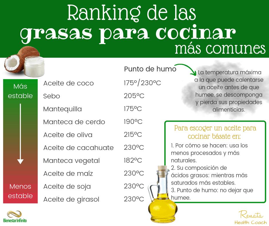 ranking_grasas