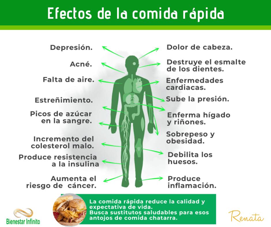 Efectos de la comida rapida