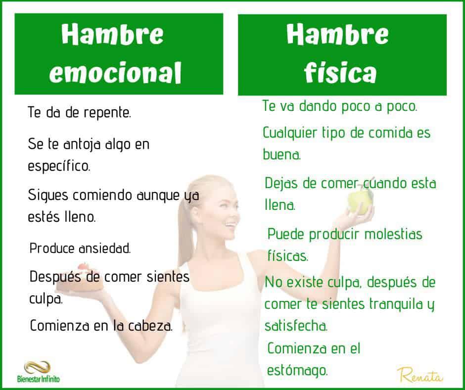 Hambre-emocional_hambre-fisica